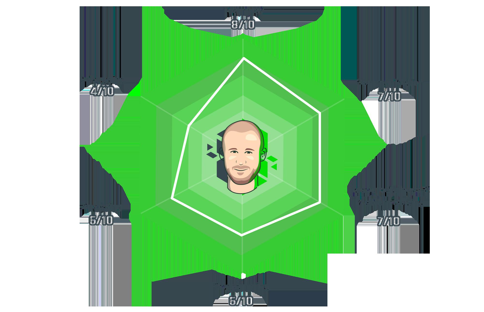 IdentIT - Skills - Jeroen