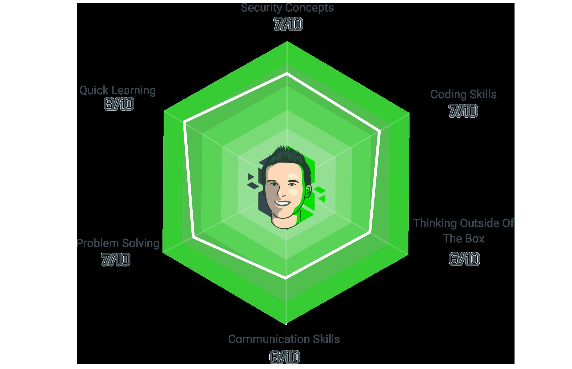 IdentIT - Skills - Roman